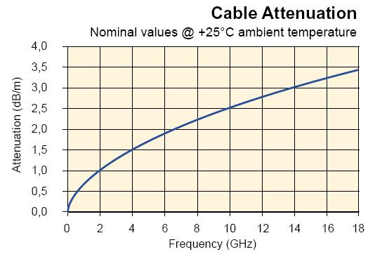 Cable Attenuation Plot